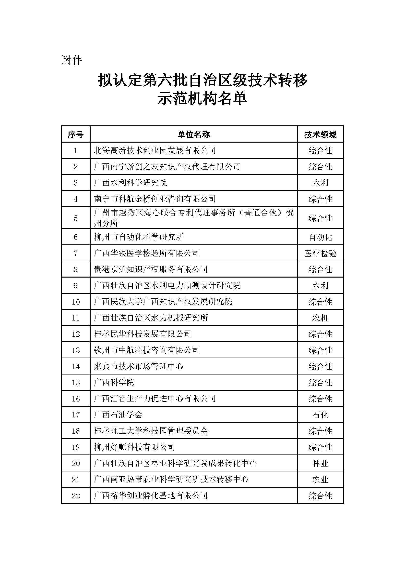 关于拟认定第六批自治区级技术转移示范机构名单的公示.jpg
